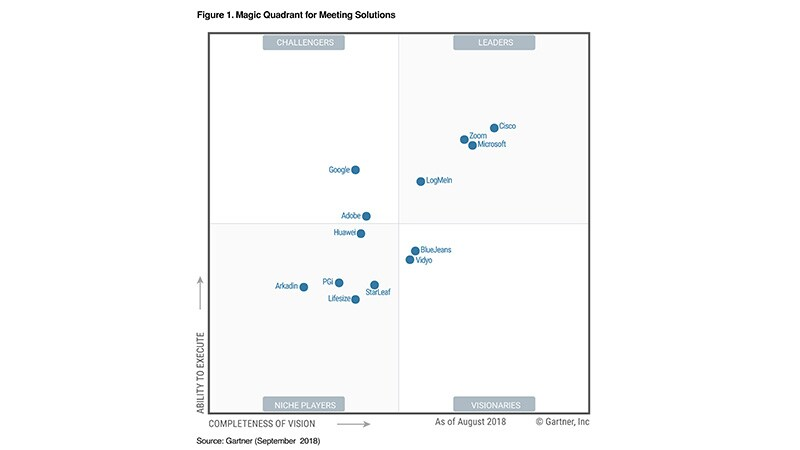 Gartner Magic Quadrant 2018 für Konferenzlösungen
