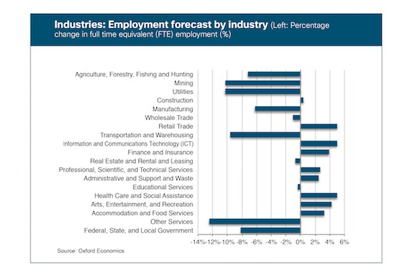 Industries-Employment-Forecast-600x400
