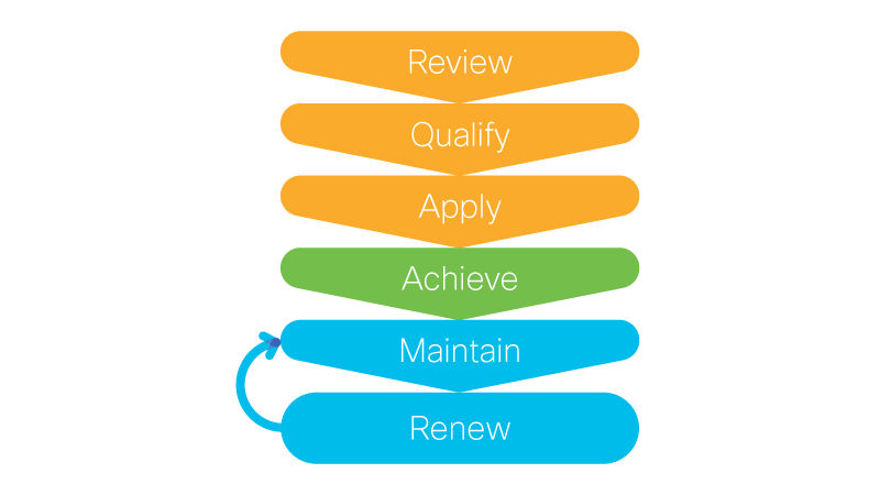 Diagram showing stages Review, Qualify, Apply, Achieve, Maintain, and Renew, with an arrow back from Renew to Maintain.