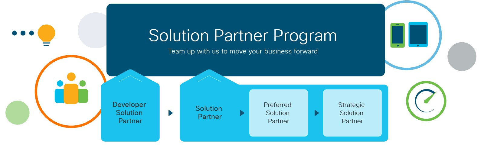 Solution Partner Program