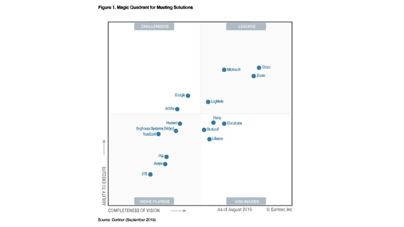 A Leader in Magic Quadrant for Meeting Solutions for 12 years in a row