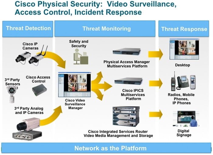 Technology Management Image: Connected Safety And Security Technology