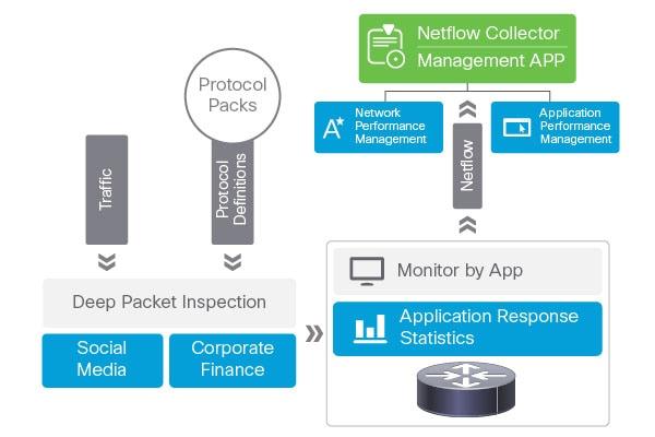 Cisco Application Visibility and Control (AVC) - Cisco