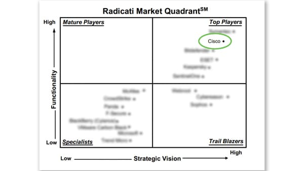 The Radicati 2020 Market Quadrant for Endpoint Security