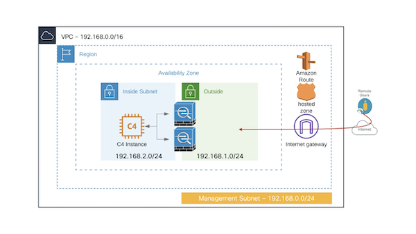 VPN load balancing on AWS video
