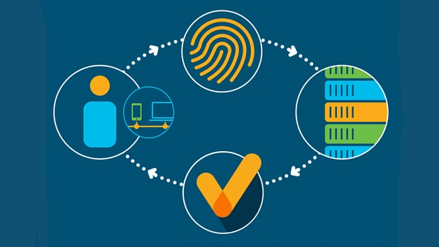 What Is a User Authentication Policy?