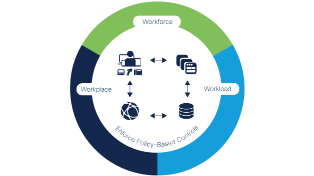 Workforce, workloads, and workplace as part of Cisco Zero Trust
