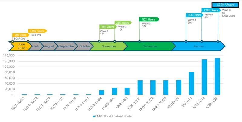 Figure 1. Cisco CMR Hybrid to Cisco Cloud CMR Migration Timeline, October 2016 – January 2017