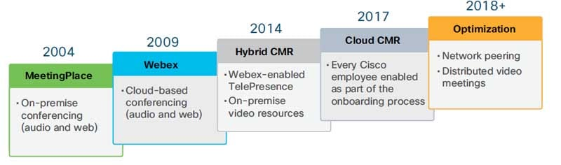 Figure 2. Overview of Cisco IT Collaboration Journey, 2004-2018