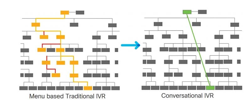 Conversational IVR serves callers faster than a menu-based interaction