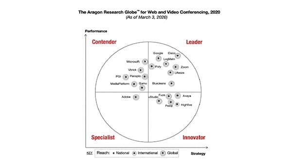 The Aragon Research Globe for Web and Video Conferencing, 2020
