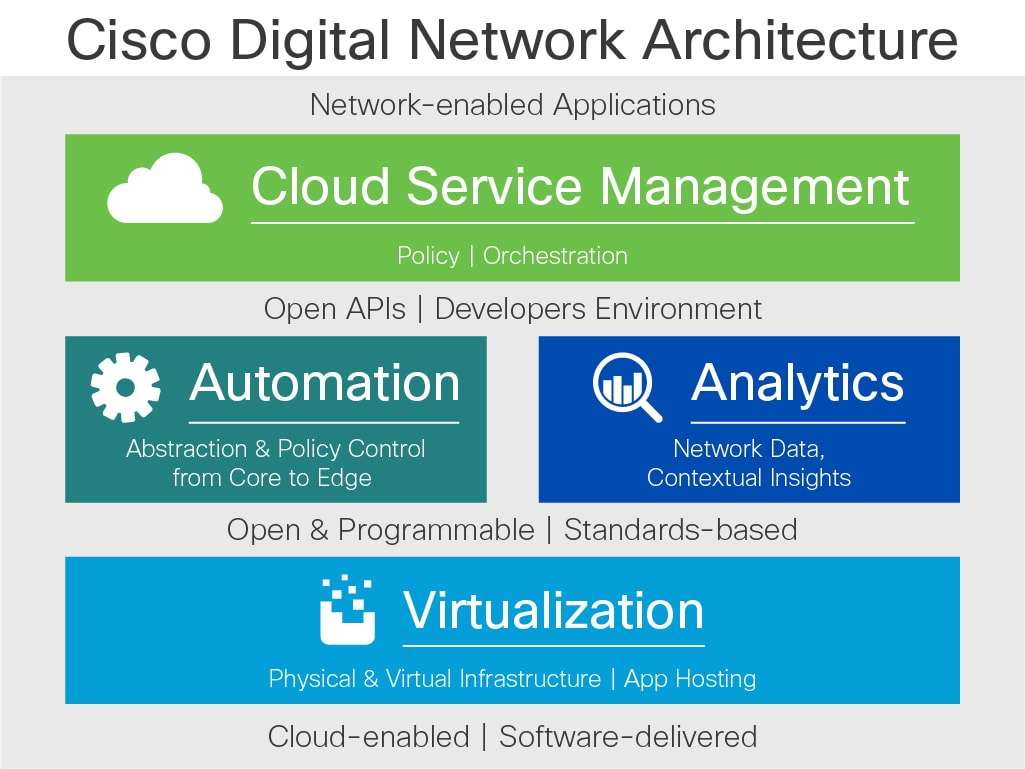 Design Zone for Digital Network Architecture (DNA) - Cisco