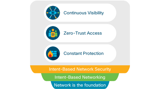 Security built in, not bolted on, the intelligent network
