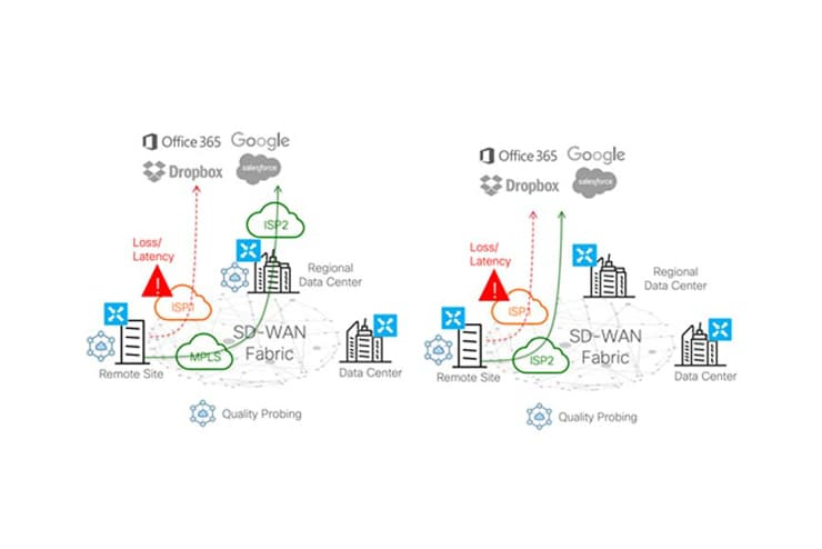What Are The Benefits Of Sd Wan Cisco
