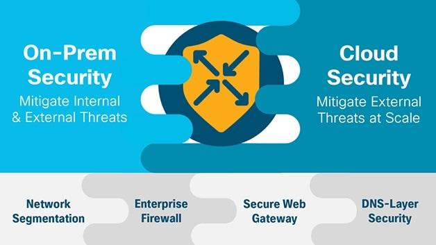 Cisco SD-WAN Security - Cisco
