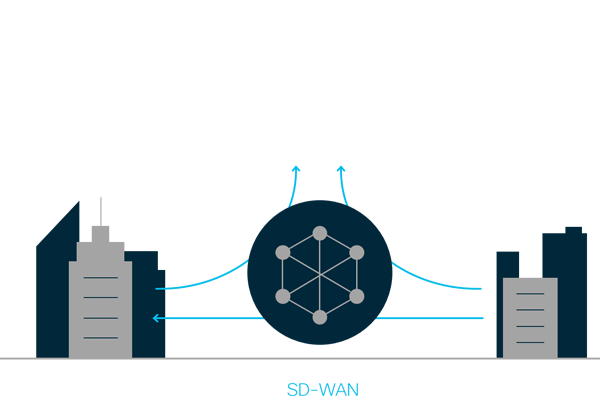 What Is Sd Wan Software Defined Wan Sdwan Cisco
