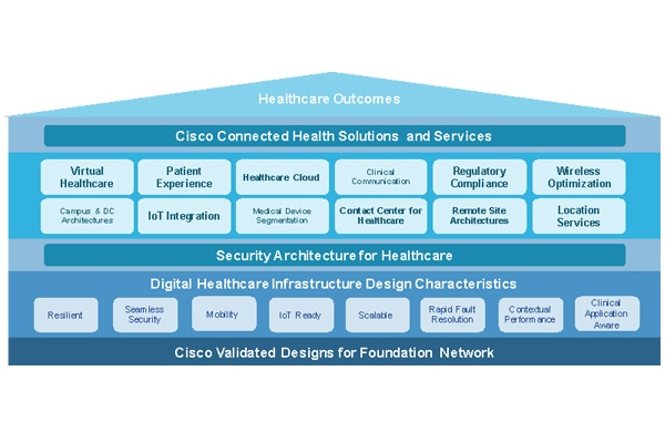 Network Architecture for Healthcare
