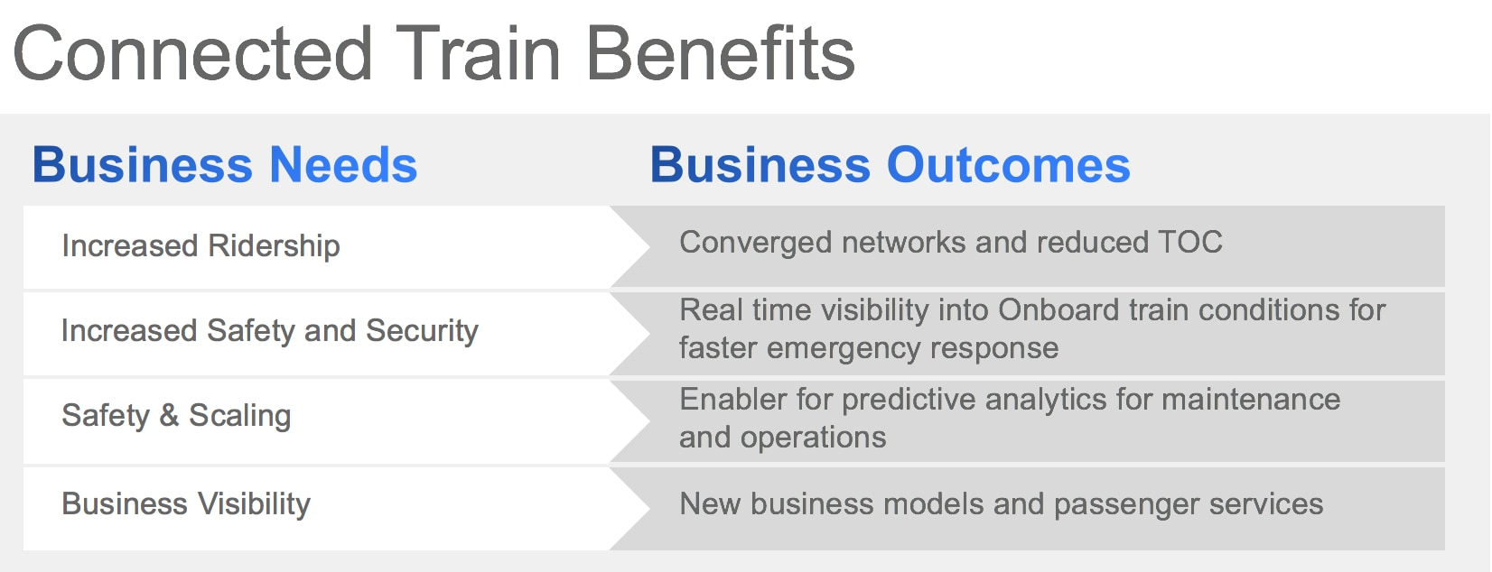 bulleted list of both business needs and business outcomes