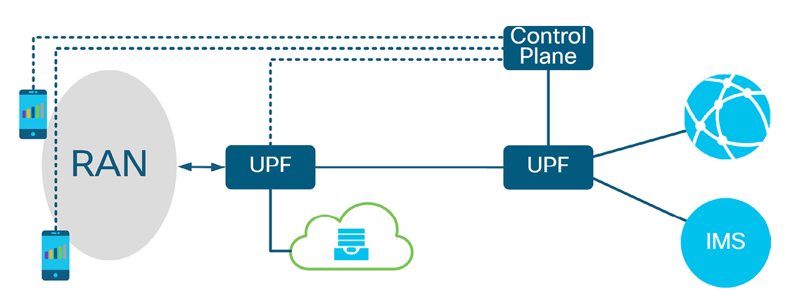 Figure 2. Edge computing as supported by the 5GC