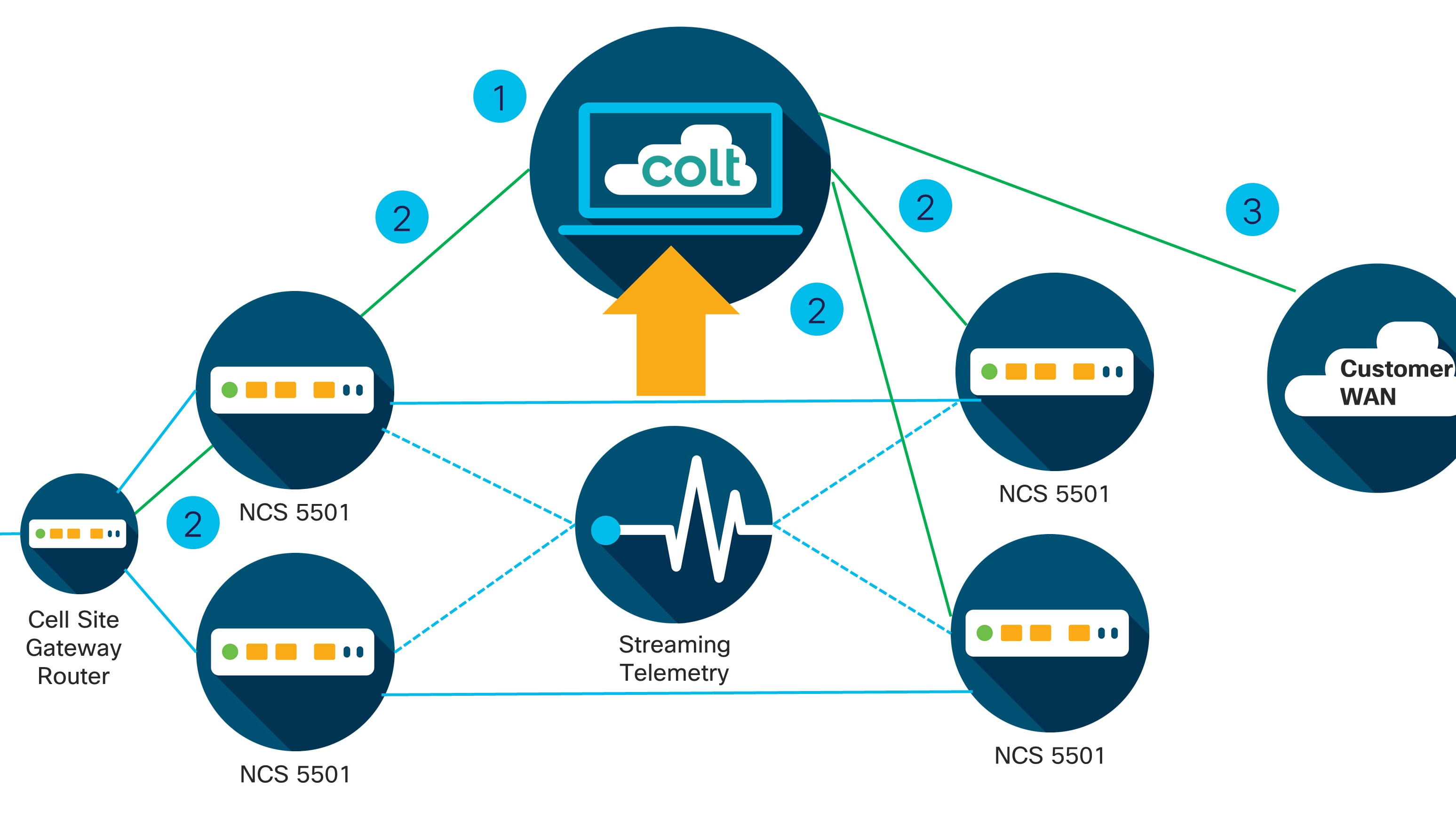 Learn how Colt simplified its network to deliver 5G services