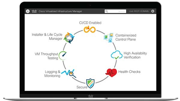 Cisco Virtualized Infrastructure Manager