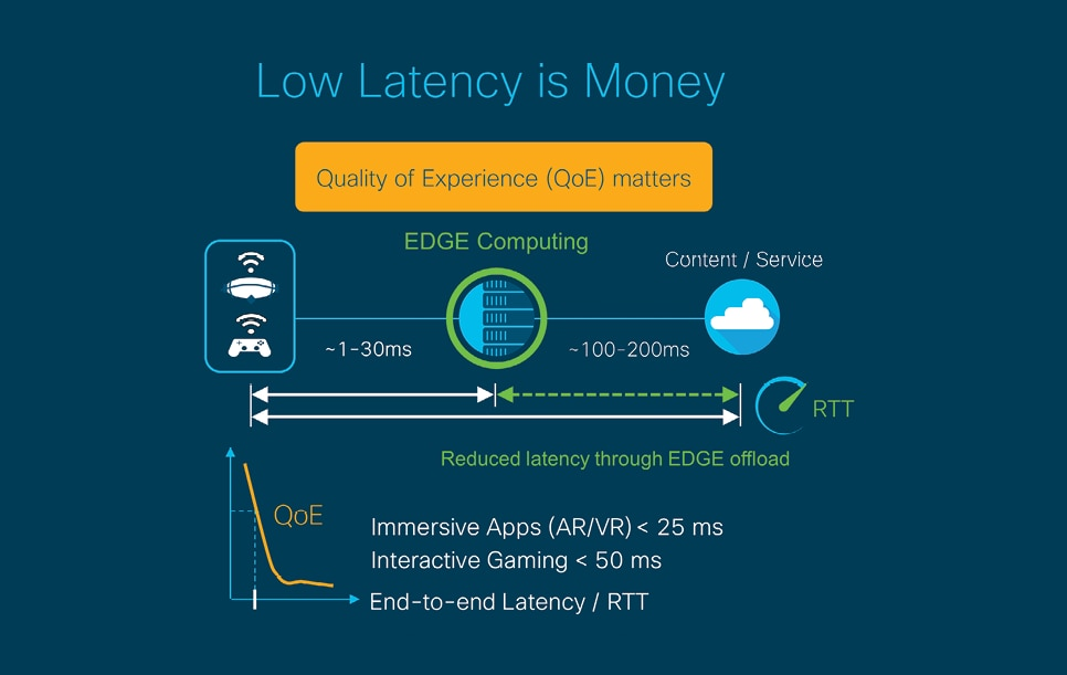 Why latency matters