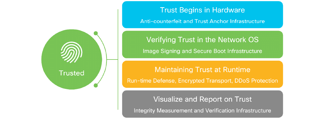 Figure 1. Trusted network.