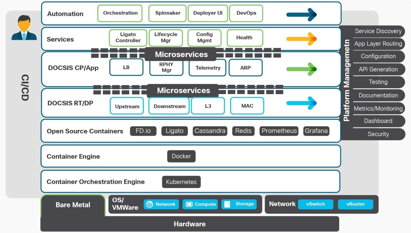 Cloud Native Network Functions Cisco