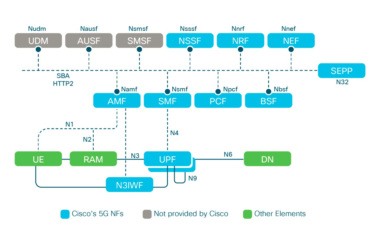 Figure 11. Cisco 5G SA packet Core architecture