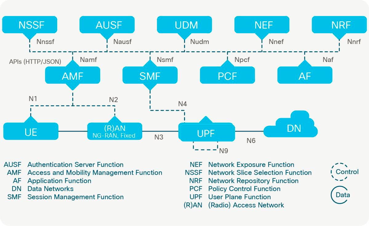 Figure 9. New 5G standalone architecture