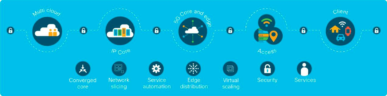 Figure 15. Cisco 5G: Redefining your network