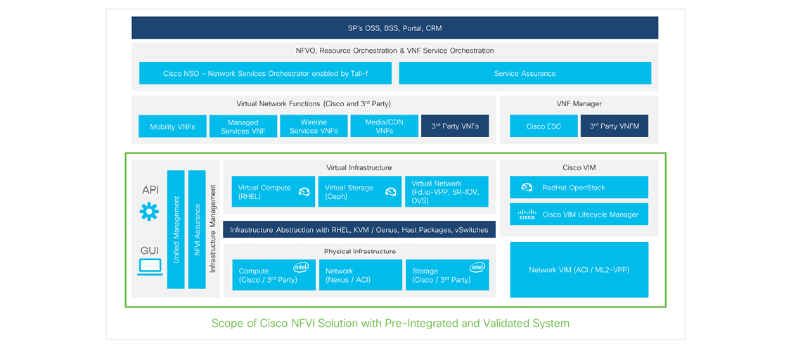 Figure 4. Scope of Cisco NFVI Solution with Preintegrated and validated system