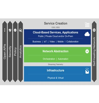 Cisco Open Network Architecture