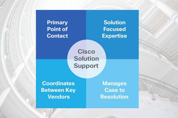 Centralized support for your solution environment