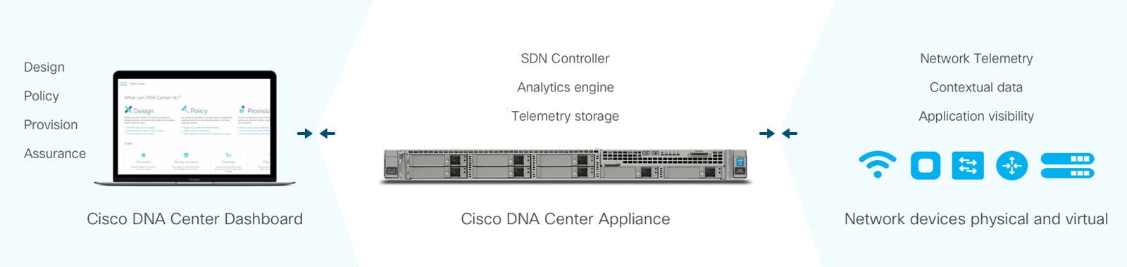 cisco-dna-compatible-hardware
