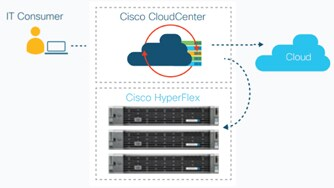 CloudCenter with Hyperflex