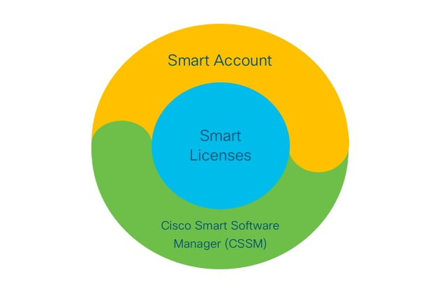 Cisco Smart Software Licensing