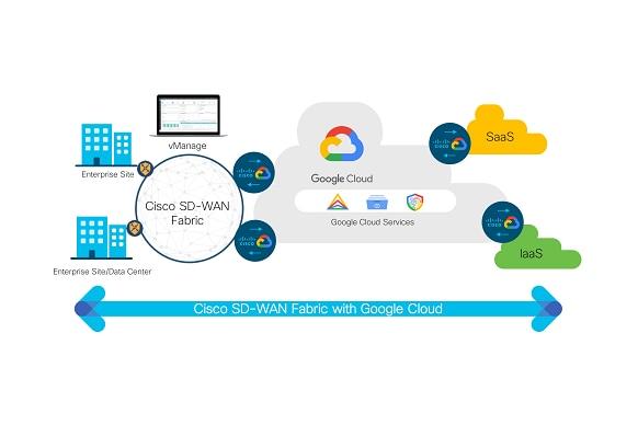 Sd Wan Software Defined Wan Cisco
