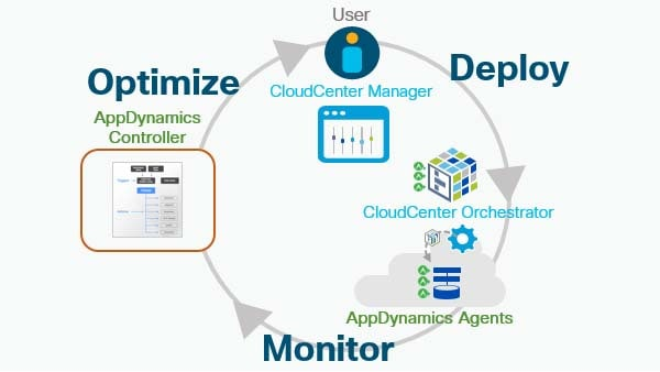 CloudCenter with AppDynamics, multicloud consume