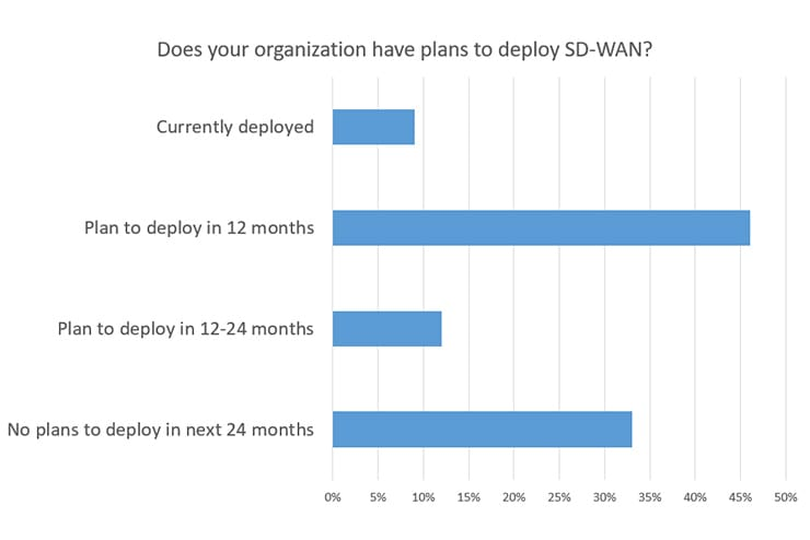 Source: IDC's Software-Defined WAN Survey, August 2017; n = 1,208