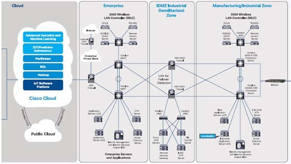 Build an industrial network architecture