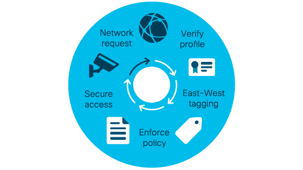 Trusted IoT access