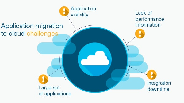 Migrate to AWS with CloudCenter