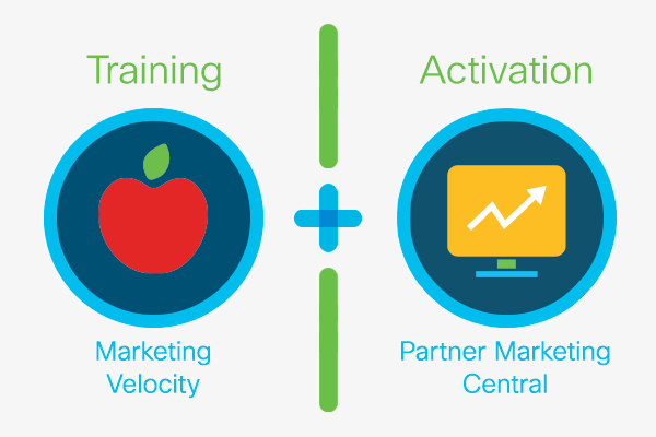 Accelerate your marketing effectiveness