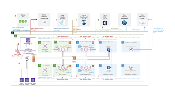 Cisco Secure cloud architecture for AWS