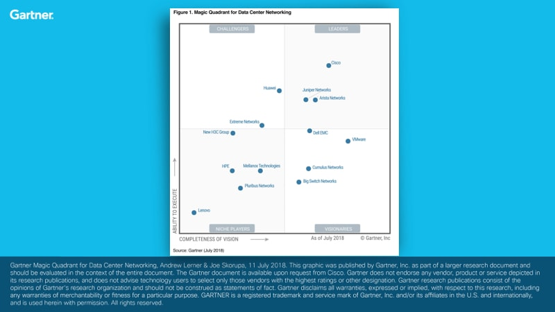 Gartner Magic Quadrant for Data Center