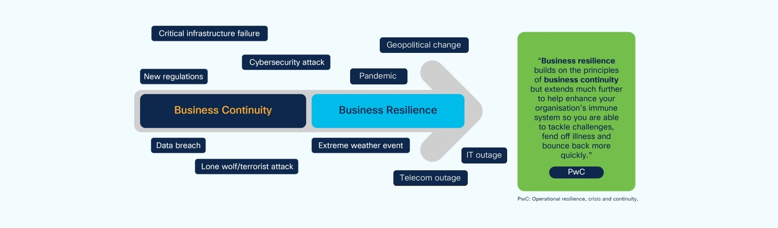 Figure 1. From business continuity to business resilience