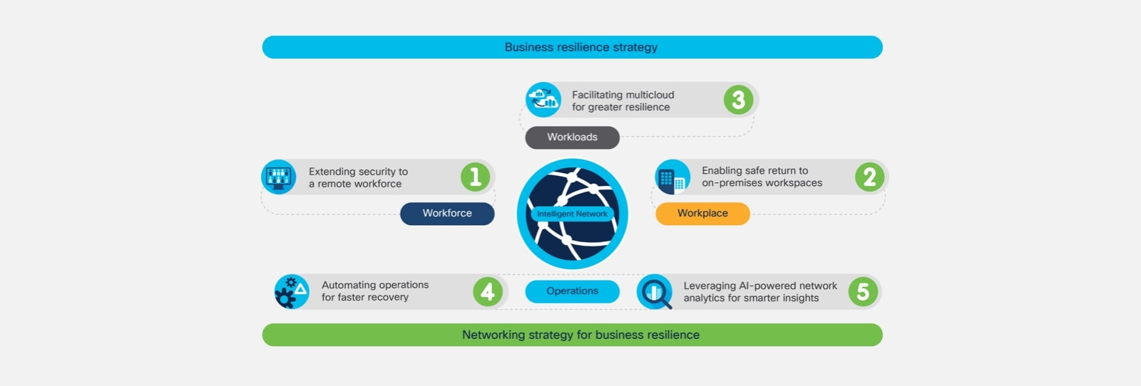 Figure 2. Network foundation for workforce, workplace, workload and operational resilience