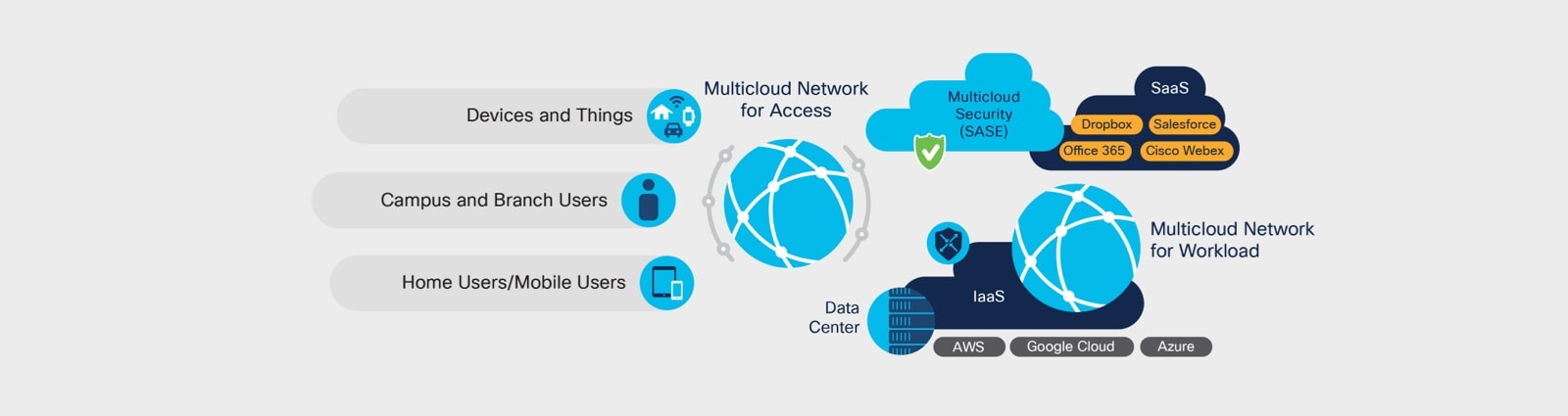 Figure 4. Multicloud network: workload, access and security