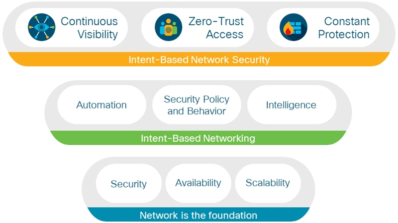 Intent-based network security architecture